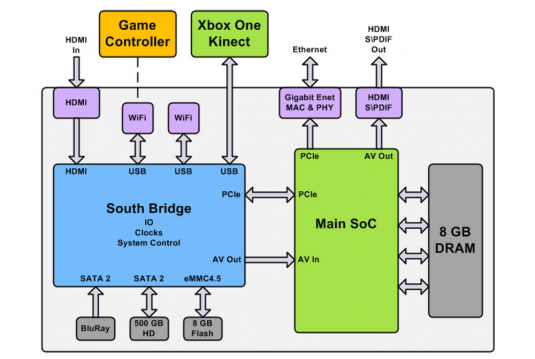 Xbox-One-system-architecture-diagram-e1379013243541