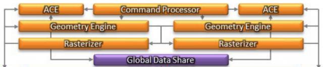 AMD-GCN-640x134