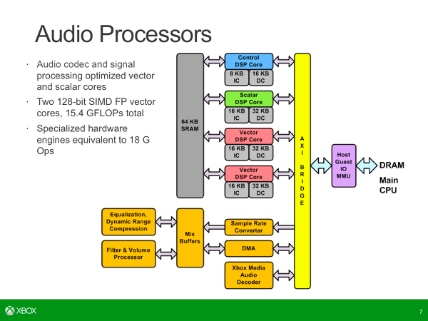 Xbox_One_SoC_Audio_Wide